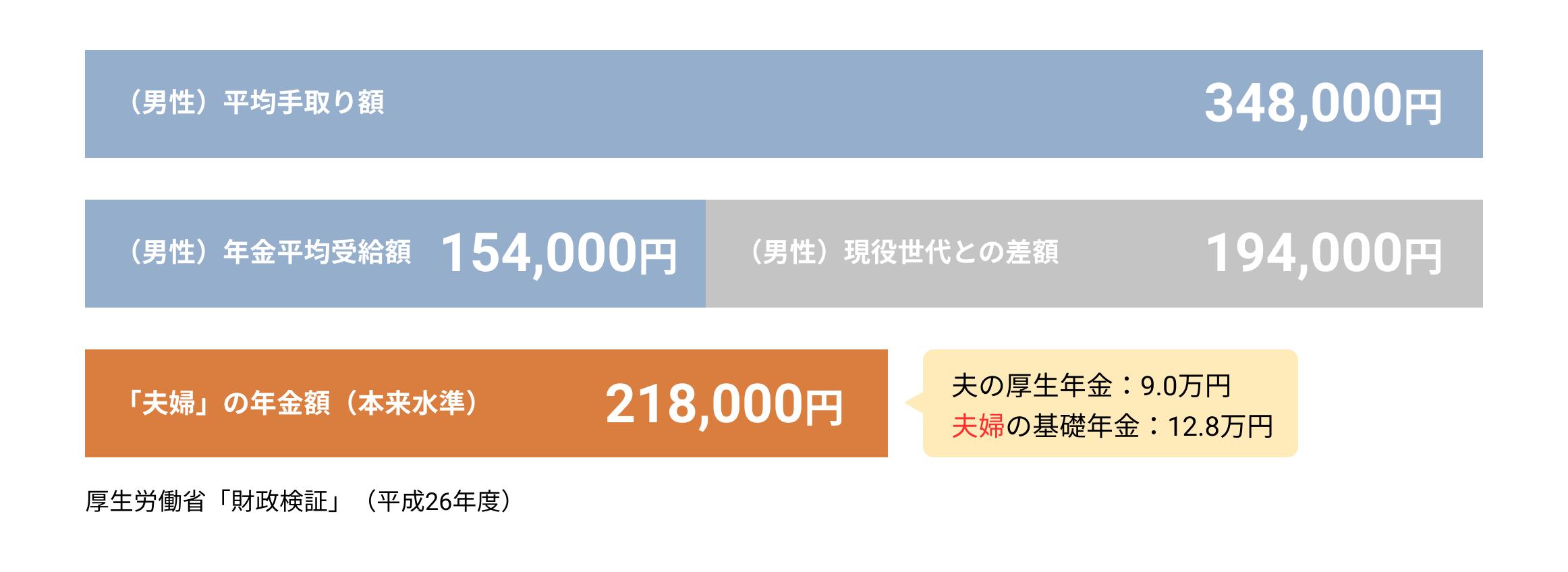厚生労働省「財政検証」(平成26年度)