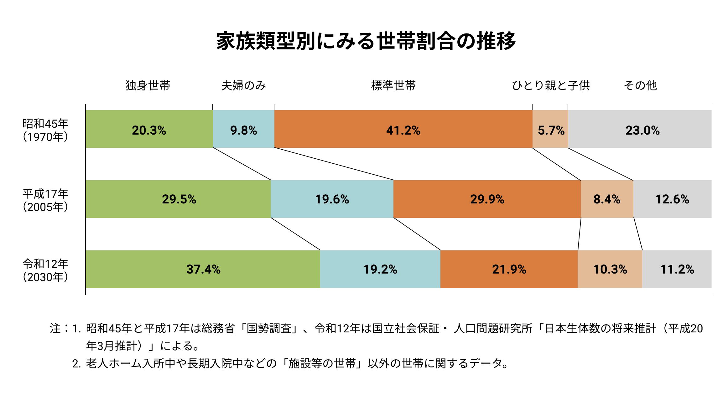 家族類型別にみる世帯割合の推移